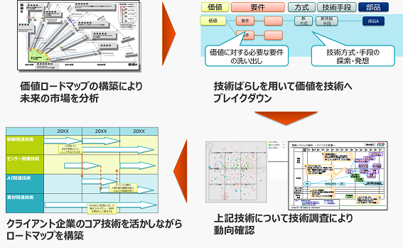技術ロードマップ構築支援 課題解決メニュー 株式会社itidコンサルティング